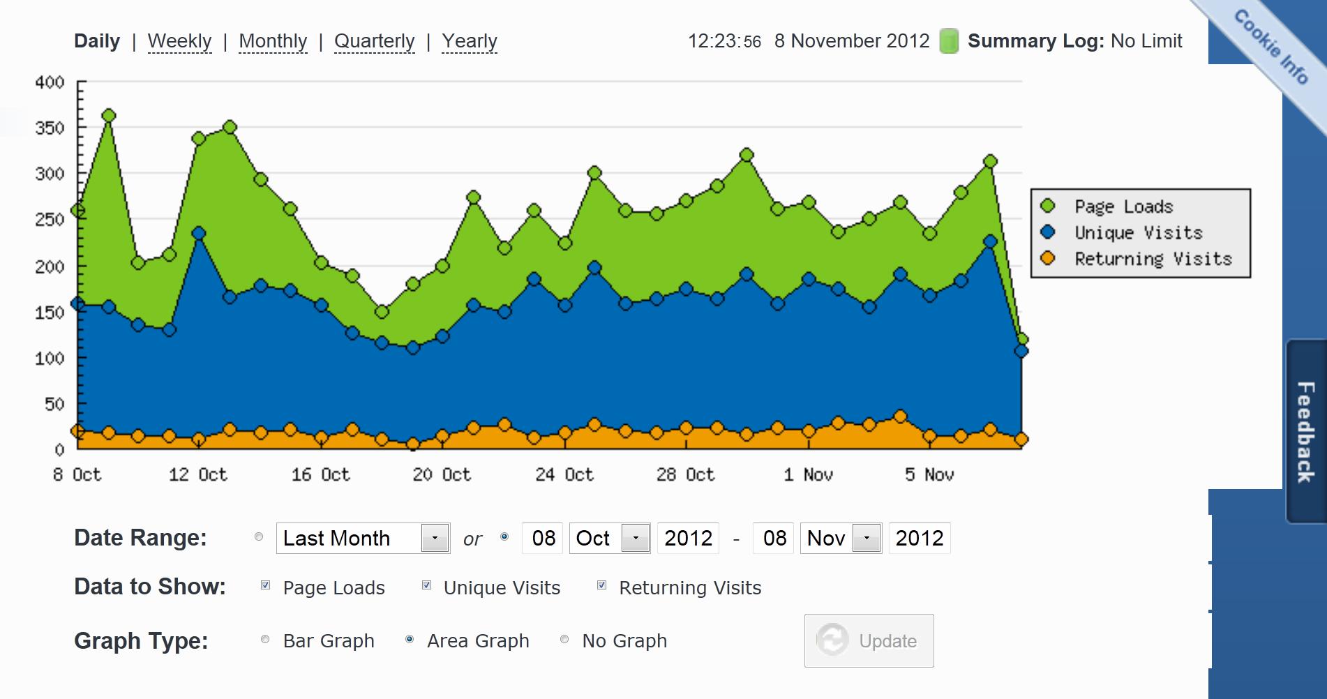 Statistica profesionala blogul lui Tomis the Cat interval 8 oct.2012 pana la 8 nov.2012